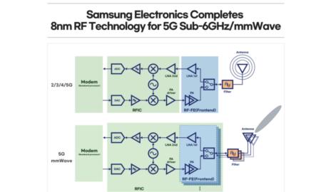 Samsung 8nm RF chip