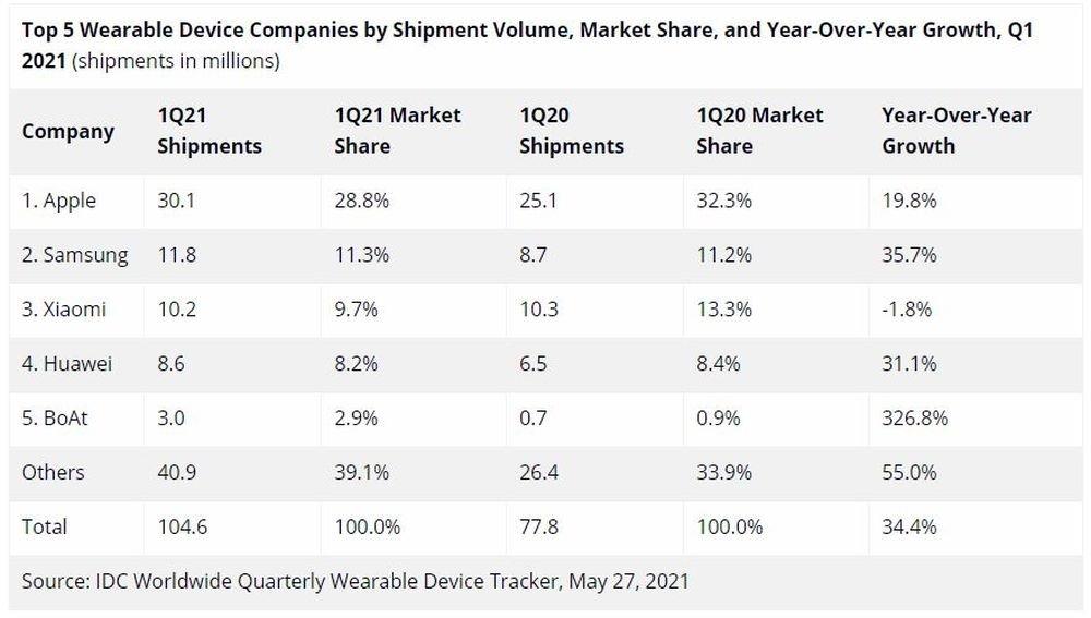 Samsung-wearable-Q1-2021