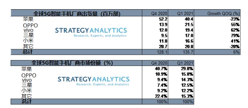 Samsung 5G smartphone market
